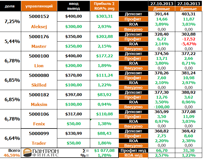 panteon finance 04-11-2013