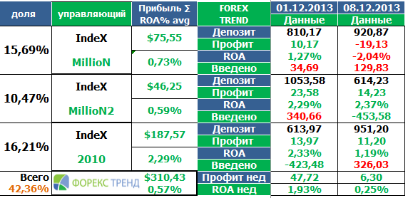 forex trend 08-12-2013