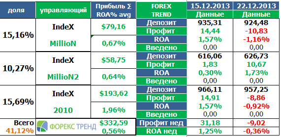forex trend 22-12-2013