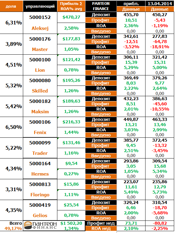 panteon finance 13-04-2014